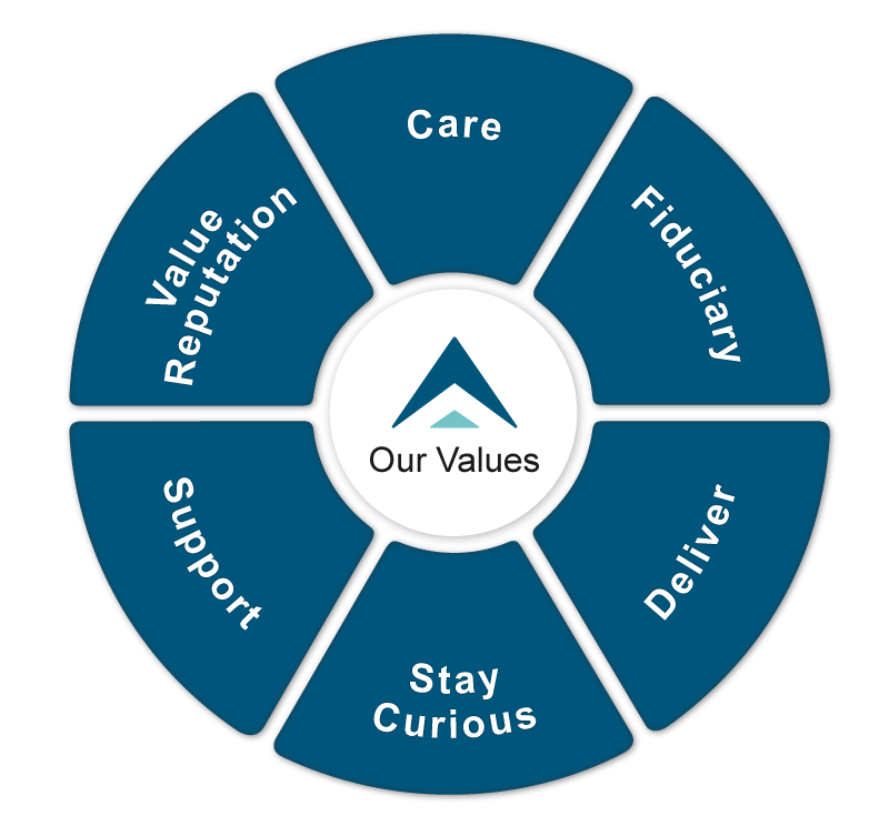 Our Values | Setting Goals and Strategy | Affiance Financial